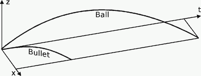 bullet and ball