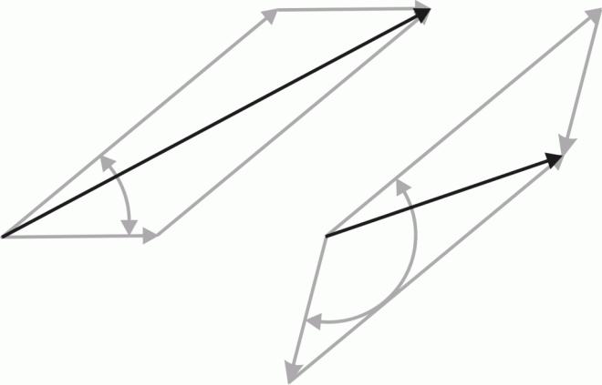 vector adding